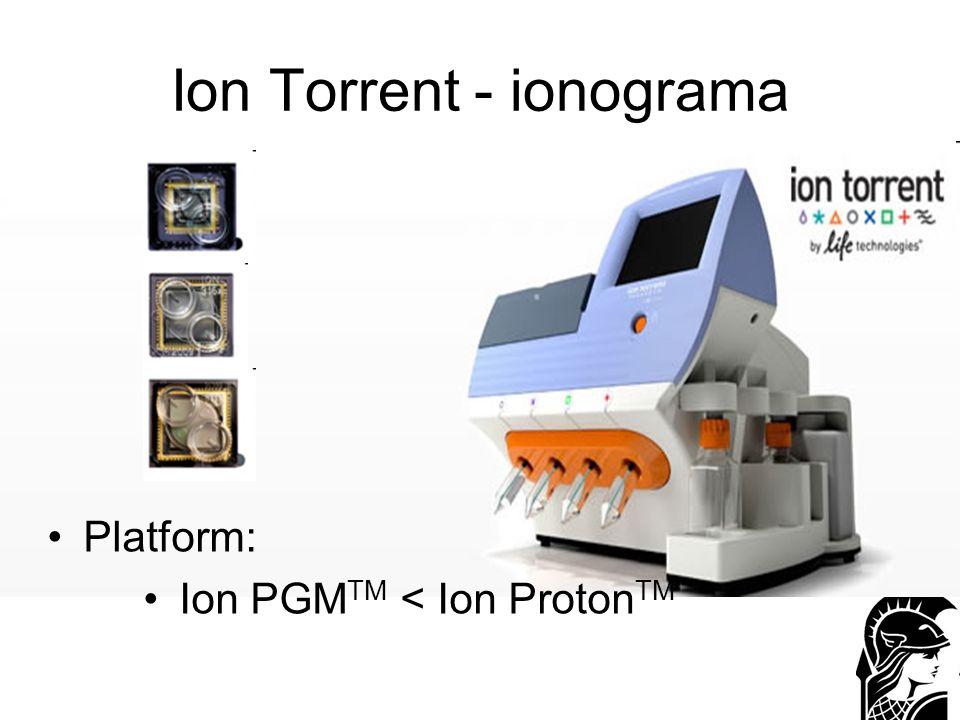 Ion Torrent - ionograma
