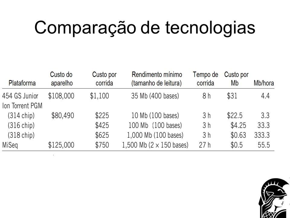 Comparação de tecnologias