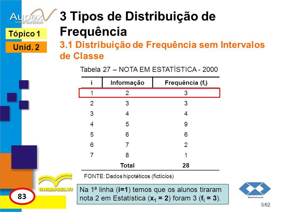 Tabela 27 – NOTA EM ESTATÍSTICA - 2000