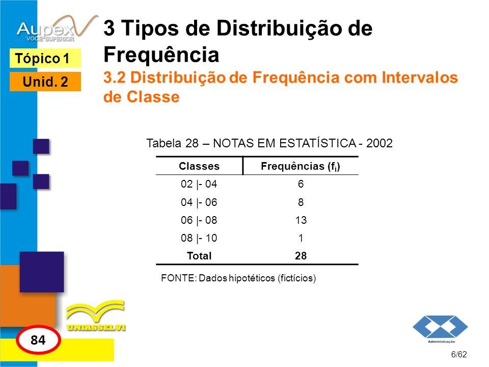 Tabela 28 – NOTAS EM ESTATÍSTICA - 2002