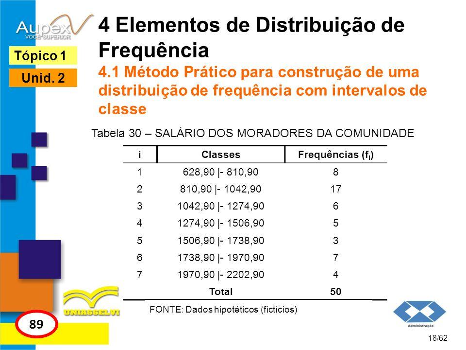 Tabela 30 – SALÁRIO DOS MORADORES DA COMUNIDADE
