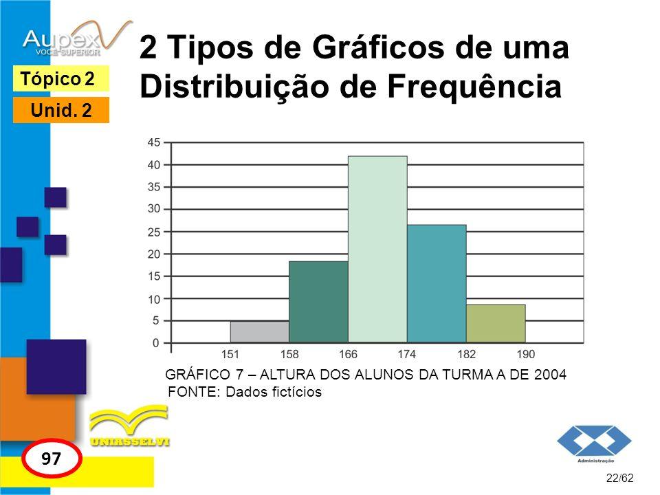 2 Tipos de Gráficos de uma Distribuição de Frequência