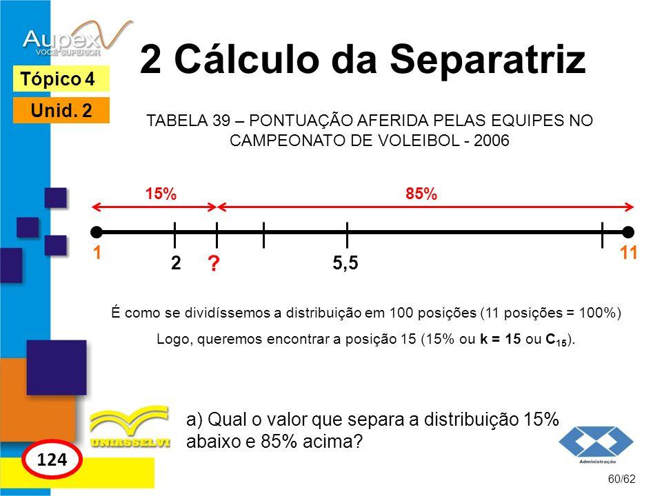 Logo, queremos encontrar a posição 15 (15% ou k = 15 ou C15).
