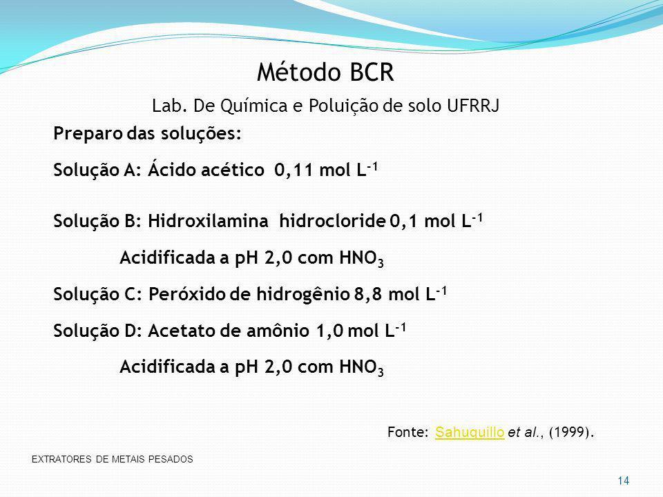 Método BCR Lab. De Química e Poluição de solo UFRRJ