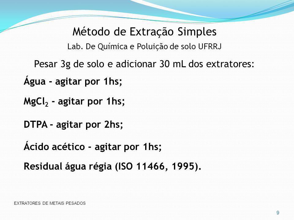 Método de Extração Simples Lab. De Química e Poluição de solo UFRRJ