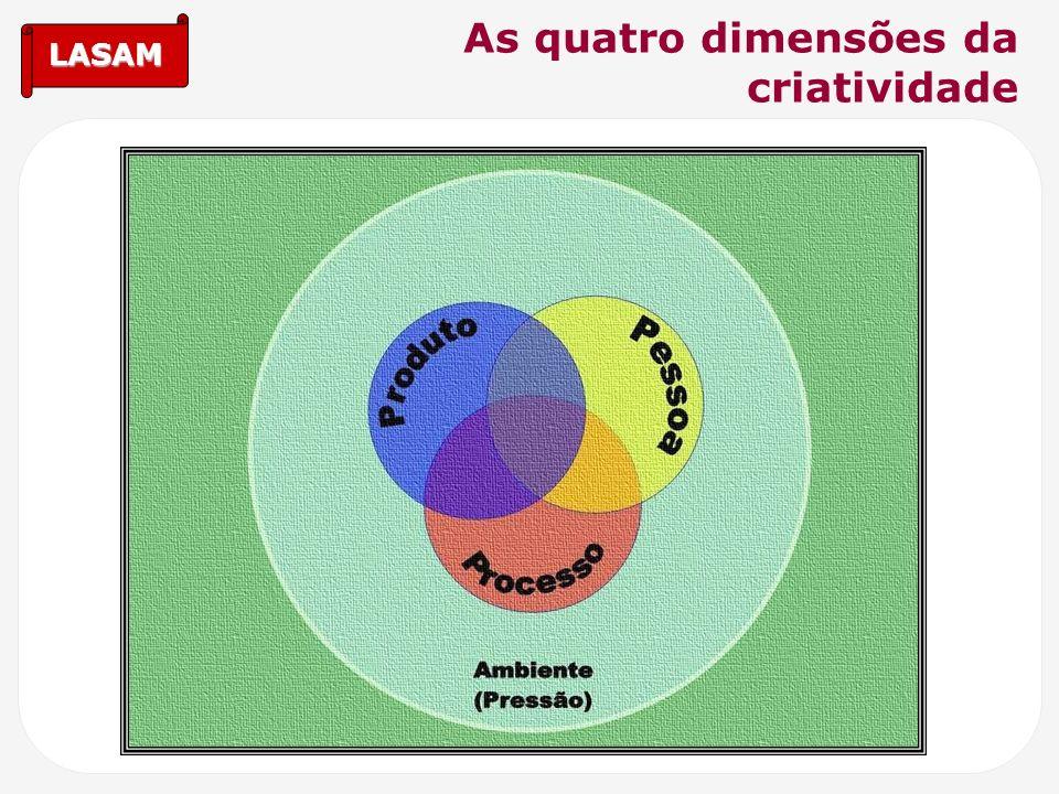 As quatro dimensões da criatividade