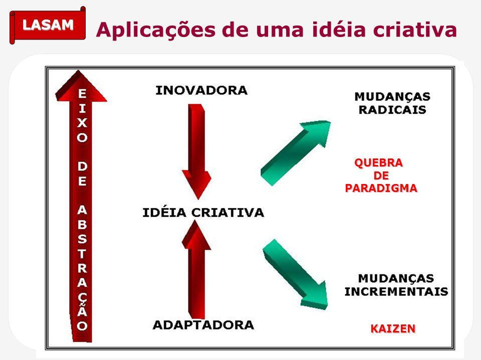 Aplicações de uma idéia criativa