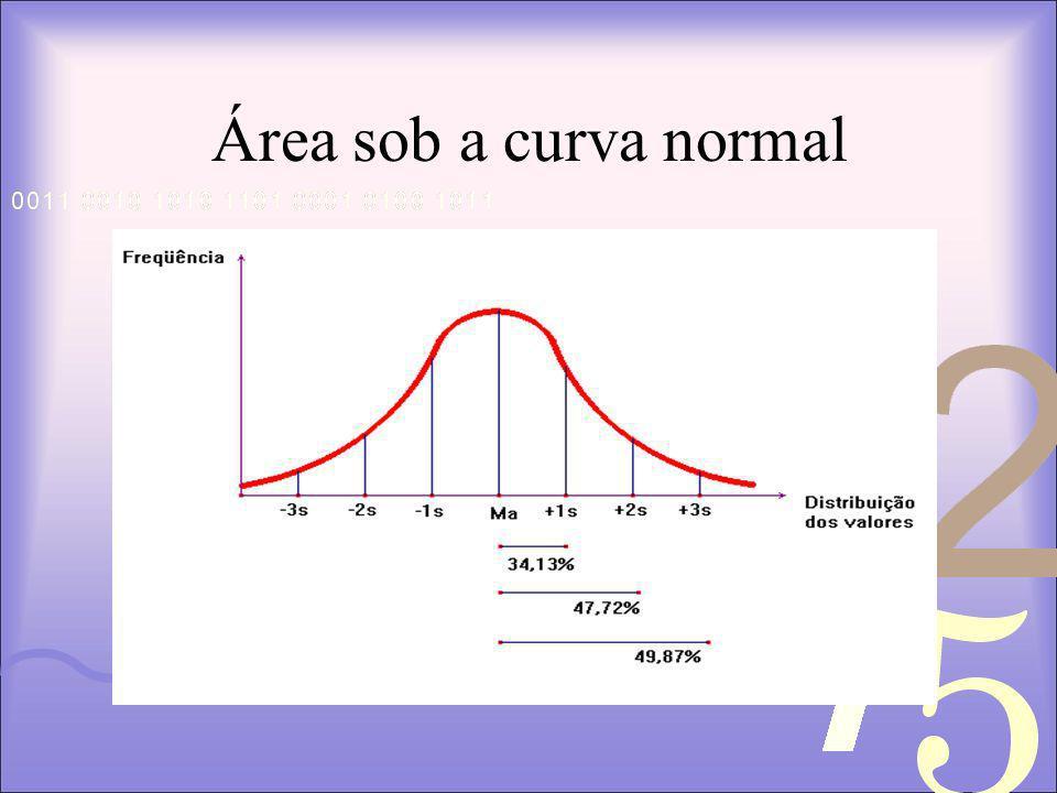 Área sob a curva normal