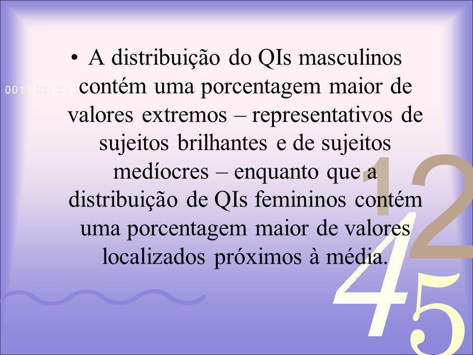 A distribuição do QIs masculinos contém uma porcentagem maior de valores extremos – representativos de sujeitos brilhantes e de sujeitos medíocres – enquanto que a distribuição de QIs femininos contém uma porcentagem maior de valores localizados próximos à média.