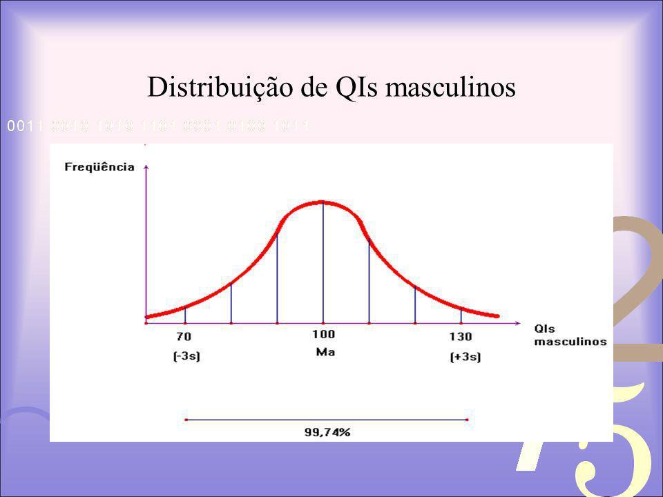 Distribuição de QIs masculinos