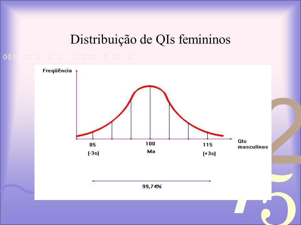 Distribuição de QIs femininos