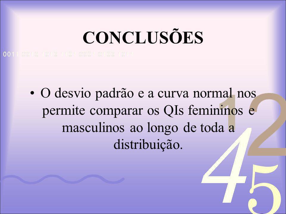CONCLUSÕES O desvio padrão e a curva normal nos permite comparar os QIs femininos e masculinos ao longo de toda a distribuição.