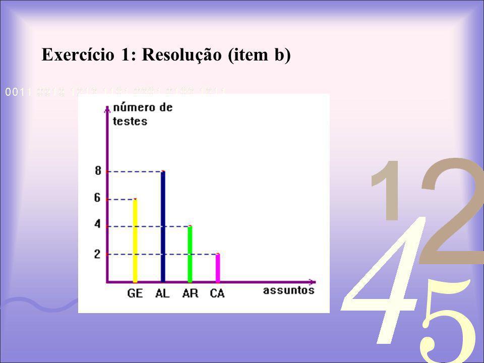 Exercício 1: Resolução (item b)
