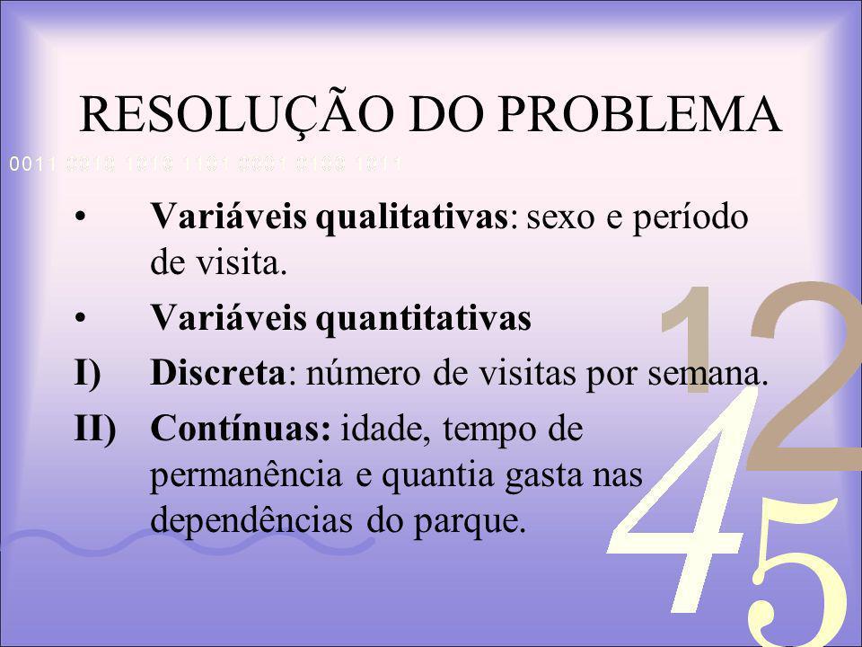 RESOLUÇÃO DO PROBLEMA Variáveis qualitativas: sexo e período de visita. Variáveis quantitativas. Discreta: número de visitas por semana.