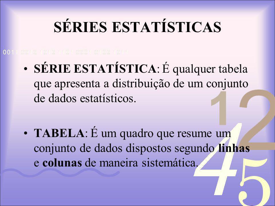 SÉRIES ESTATÍSTICAS SÉRIE ESTATÍSTICA: É qualquer tabela que apresenta a distribuição de um conjunto de dados estatísticos.