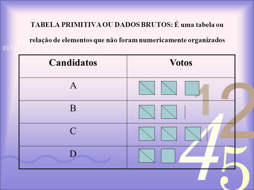 TABELA PRIMITIVA OU DADOS BRUTOS: É uma tabela ou relação de elementos que não foram numericamente organizados