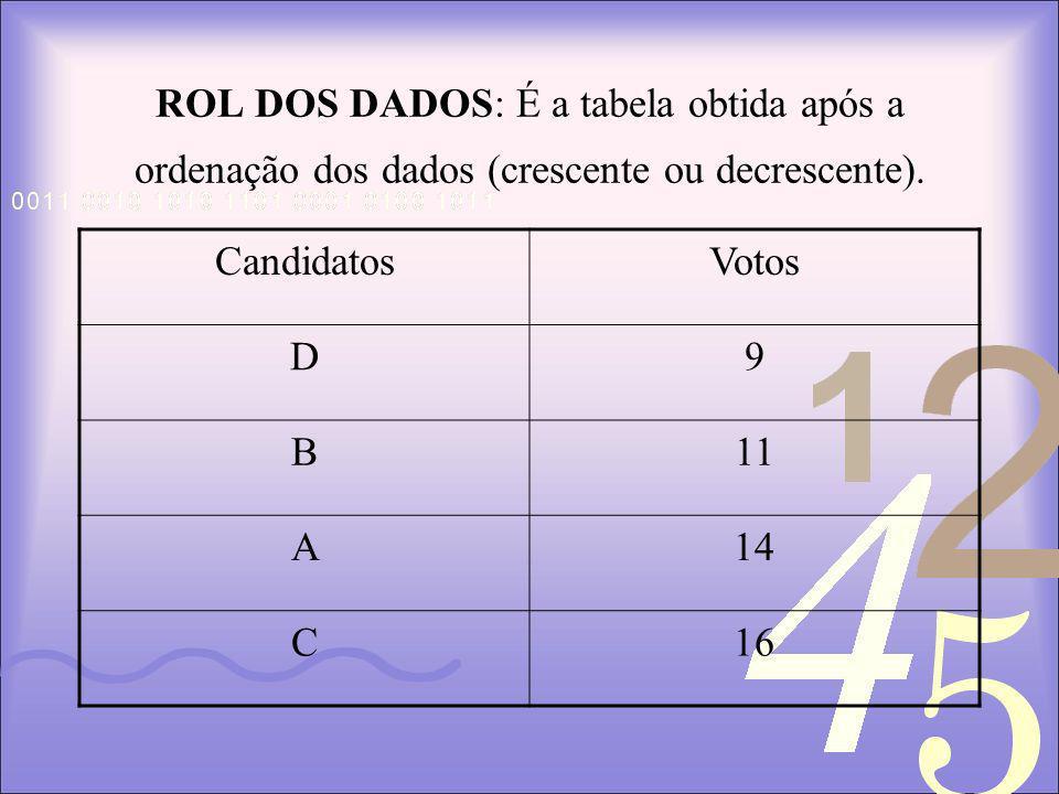 ROL DOS DADOS: É a tabela obtida após a ordenação dos dados (crescente ou decrescente).
