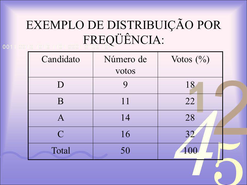 EXEMPLO DE DISTRIBUIÇÃO POR FREQÜÊNCIA: