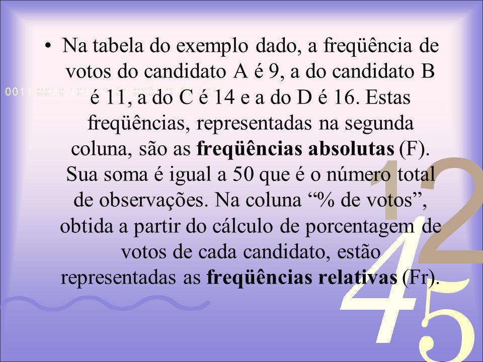 Na tabela do exemplo dado, a freqüência de votos do candidato A é 9, a do candidato B é 11, a do C é 14 e a do D é 16.