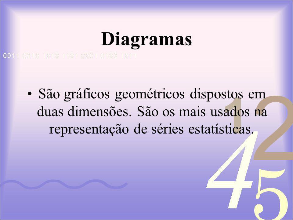 Diagramas São gráficos geométricos dispostos em duas dimensões.