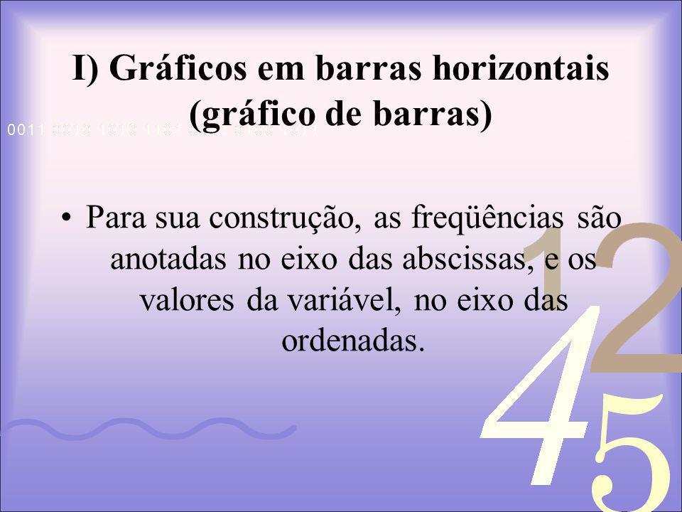 I) Gráficos em barras horizontais (gráfico de barras)
