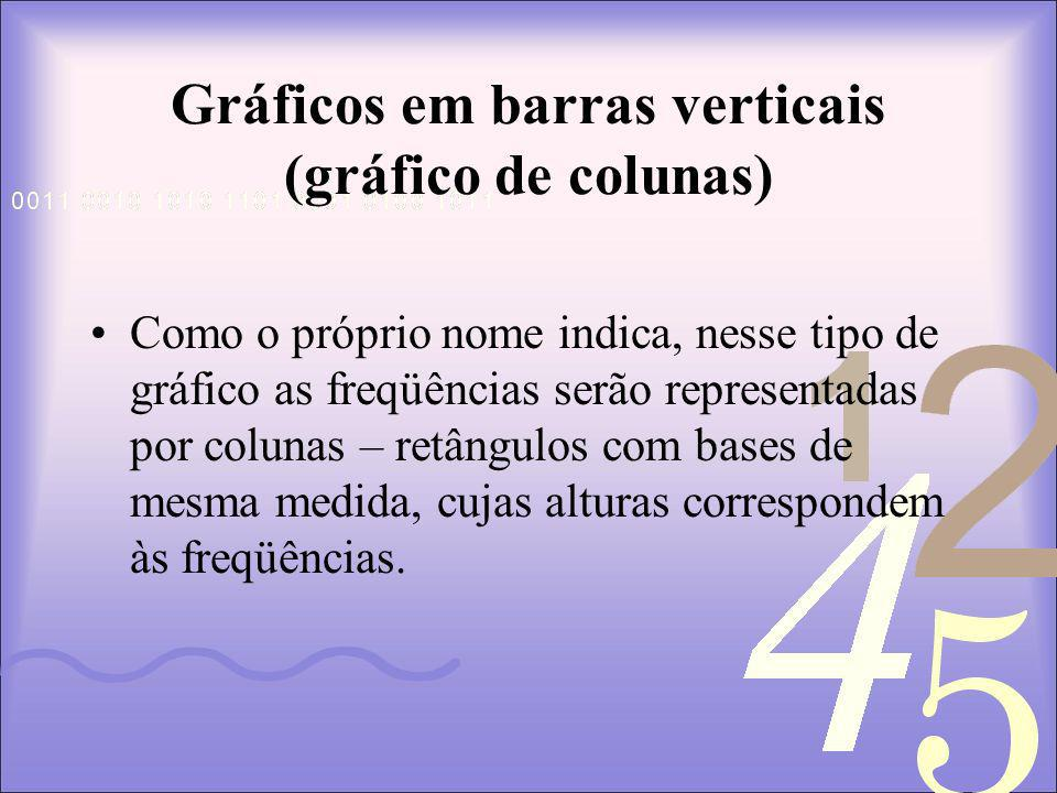 Gráficos em barras verticais (gráfico de colunas)