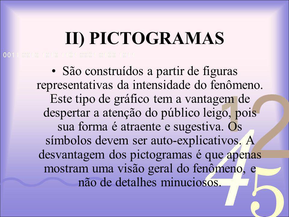 II) PICTOGRAMAS