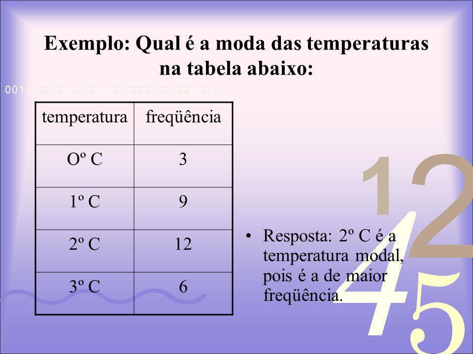 Exemplo: Qual é a moda das temperaturas na tabela abaixo: