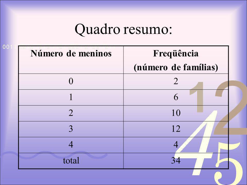 Quadro resumo: Número de meninos Freqüência (número de famílias) 2 1 6