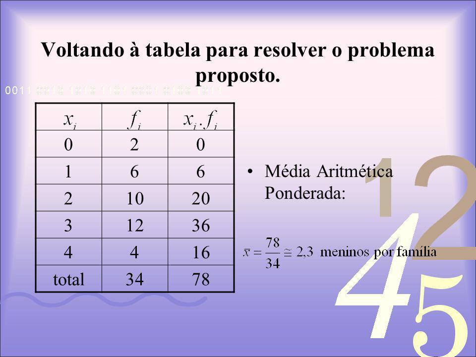 Voltando à tabela para resolver o problema proposto.