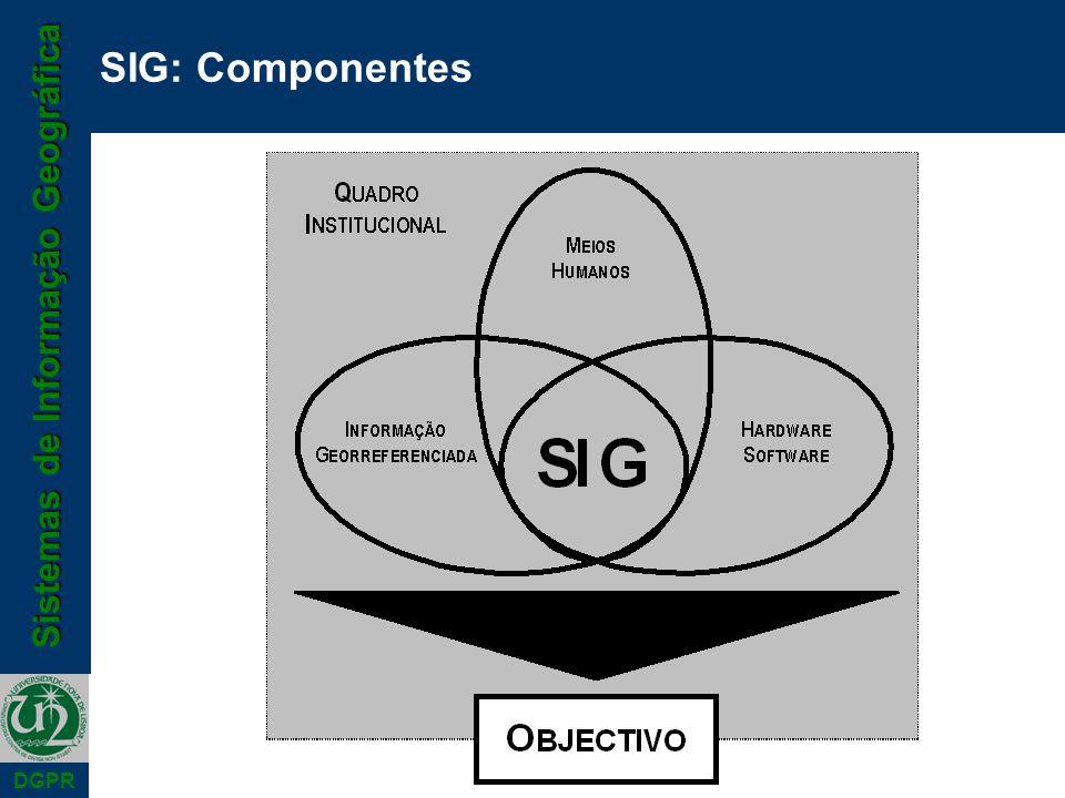 SIG: Componentes