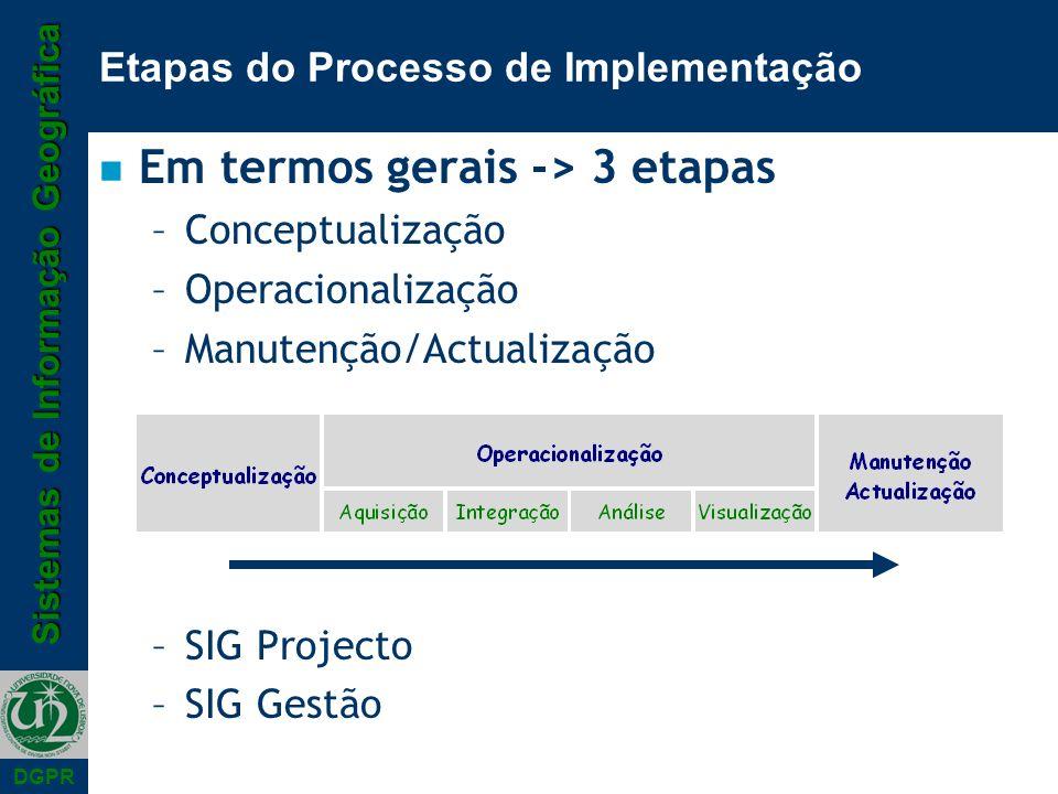 Etapas do Processo de Implementação