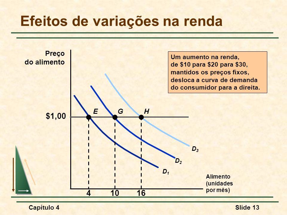 Efeitos de variações na renda