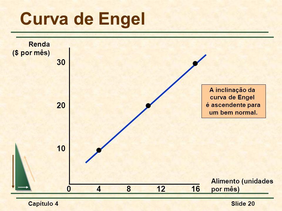Curva de Engel 30 20 10 4 8 12 16 Renda ($ por mês) Alimento (unidades