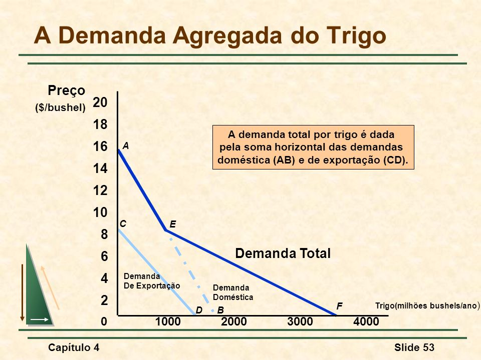 A Demanda Agregada do Trigo