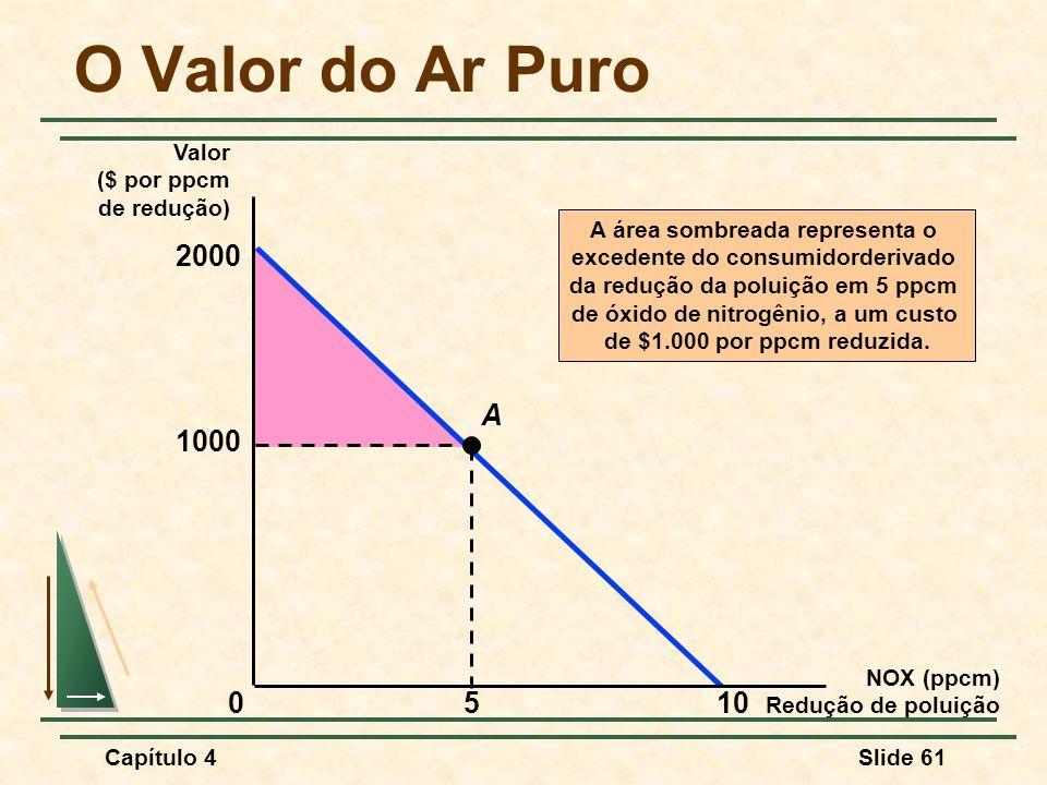 O Valor do Ar Puro 2000 1000 5 A 10 Valor ($ por ppcm de redução)
