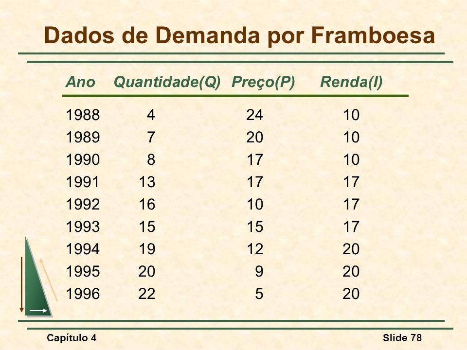 Dados de Demanda por Framboesa