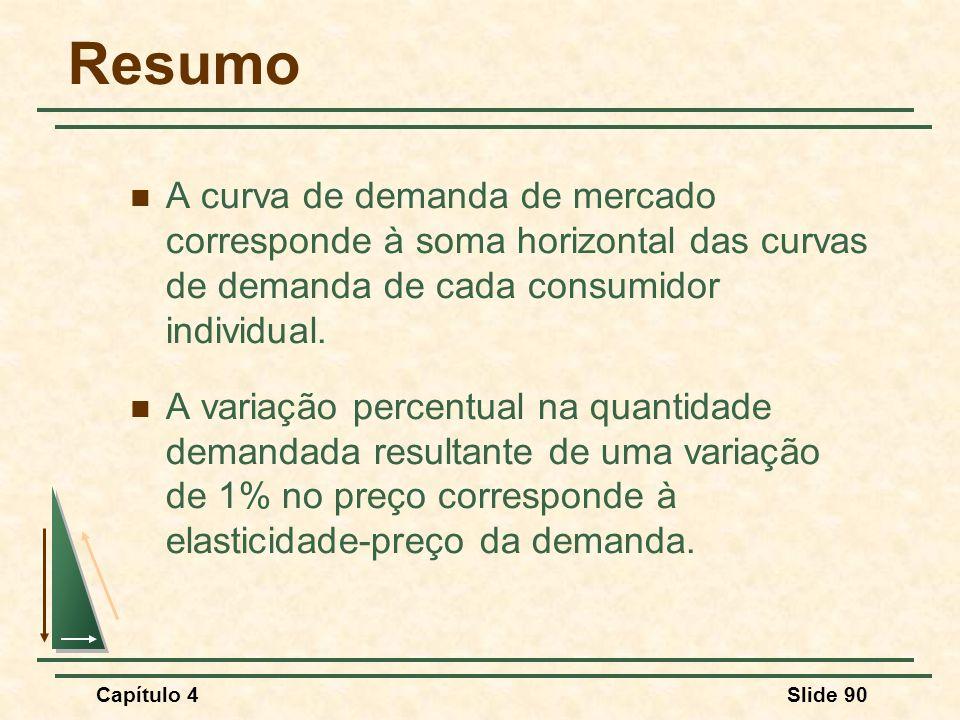 Resumo A curva de demanda de mercado corresponde à soma horizontal das curvas de demanda de cada consumidor individual.