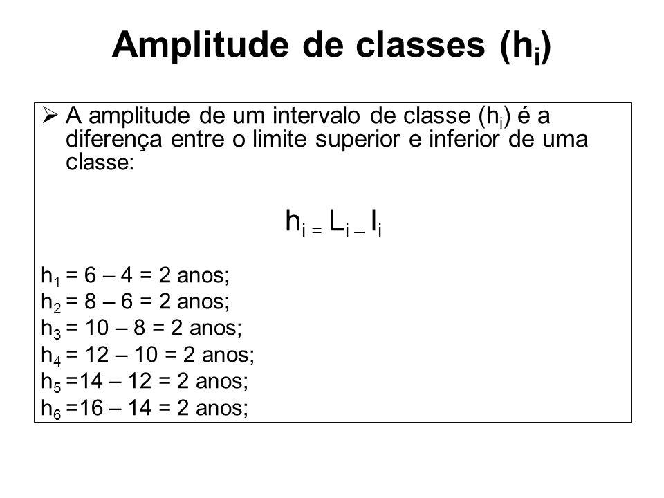 Amplitude de classes (hi)