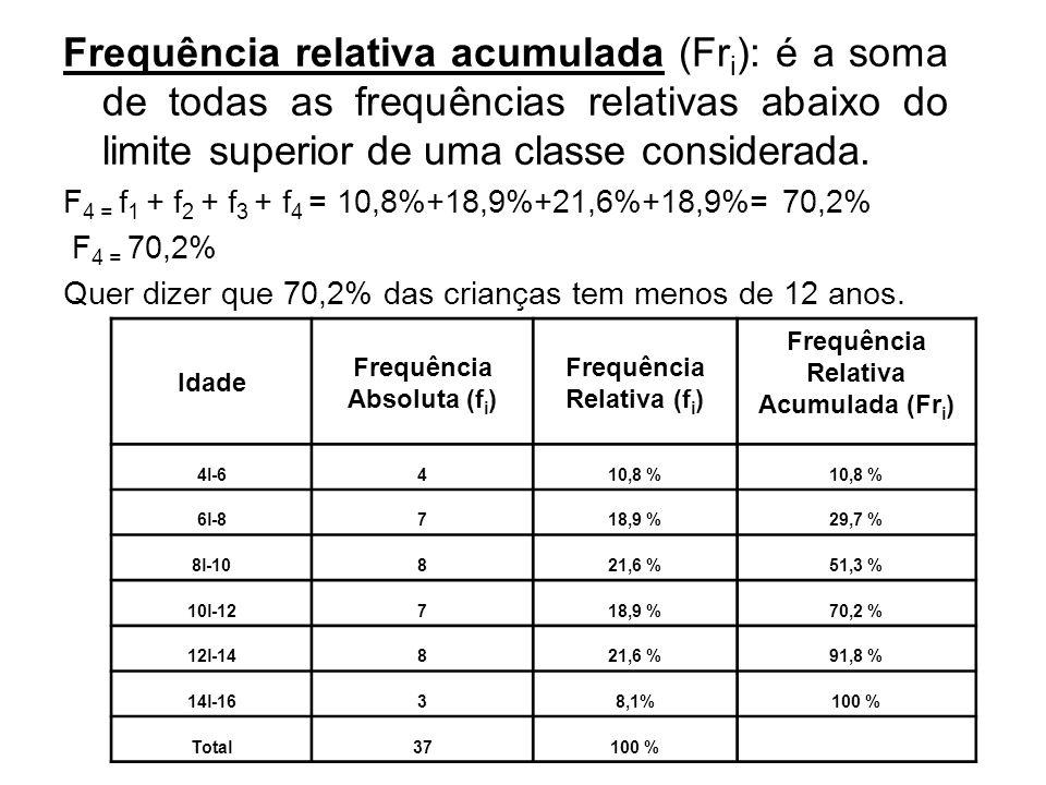 Frequência relativa acumulada (Fri): é a soma de todas as frequências relativas abaixo do limite superior de uma classe considerada.