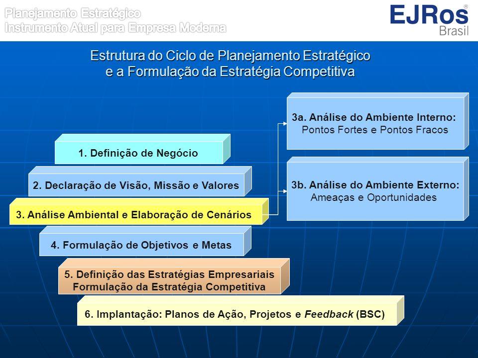Estrutura do Ciclo de Planejamento Estratégico e a Formulação da Estratégia Competitiva