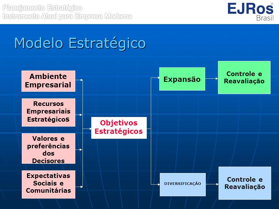 Modelo Estratégico Expansão Ambiente Empresarial