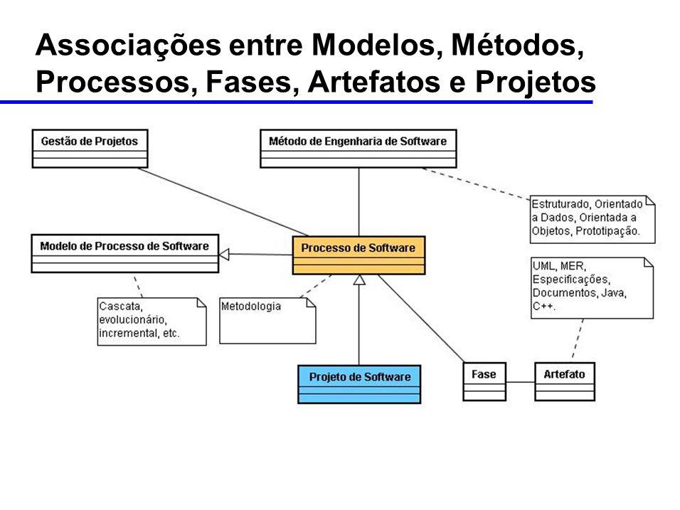 Associações entre Modelos, Métodos, Processos, Fases, Artefatos e Projetos