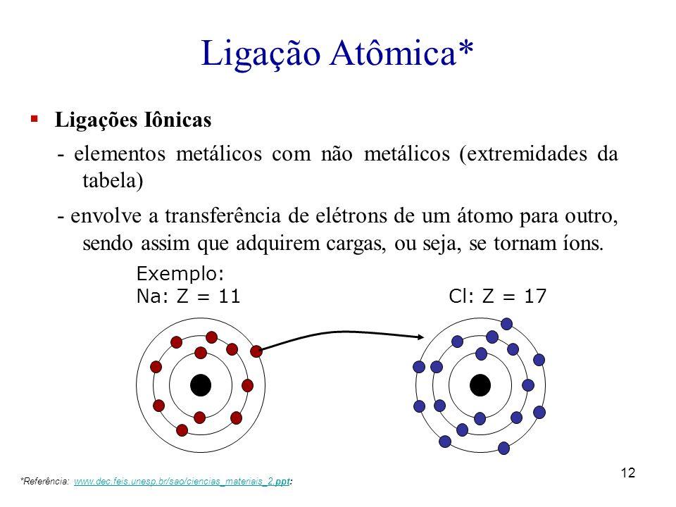 Ligação Atômica* Ligações Iônicas