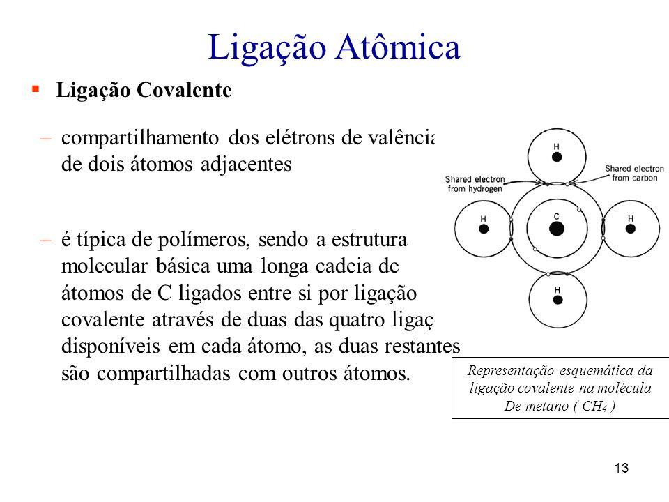 Ligação Atômica Ligação Covalente