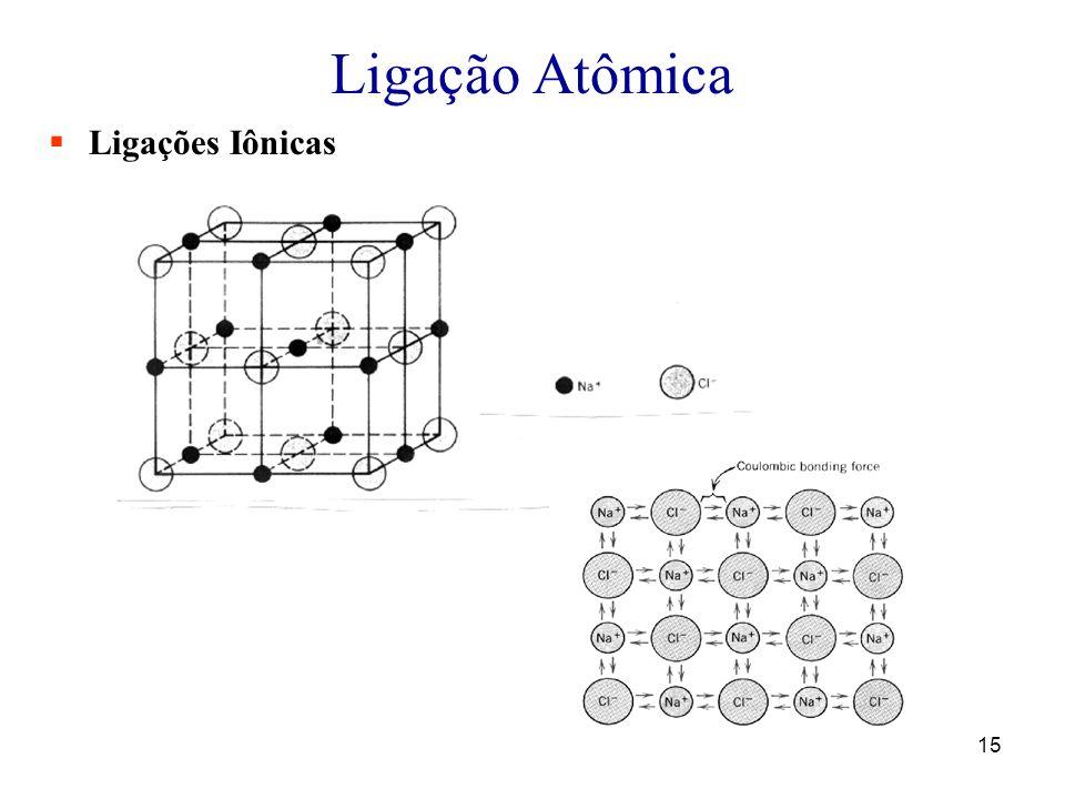 Ligação Atômica Ligações Iônicas