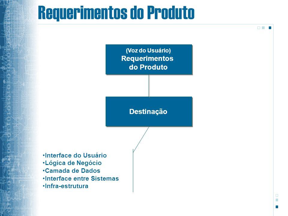 Requerimentos do Produto