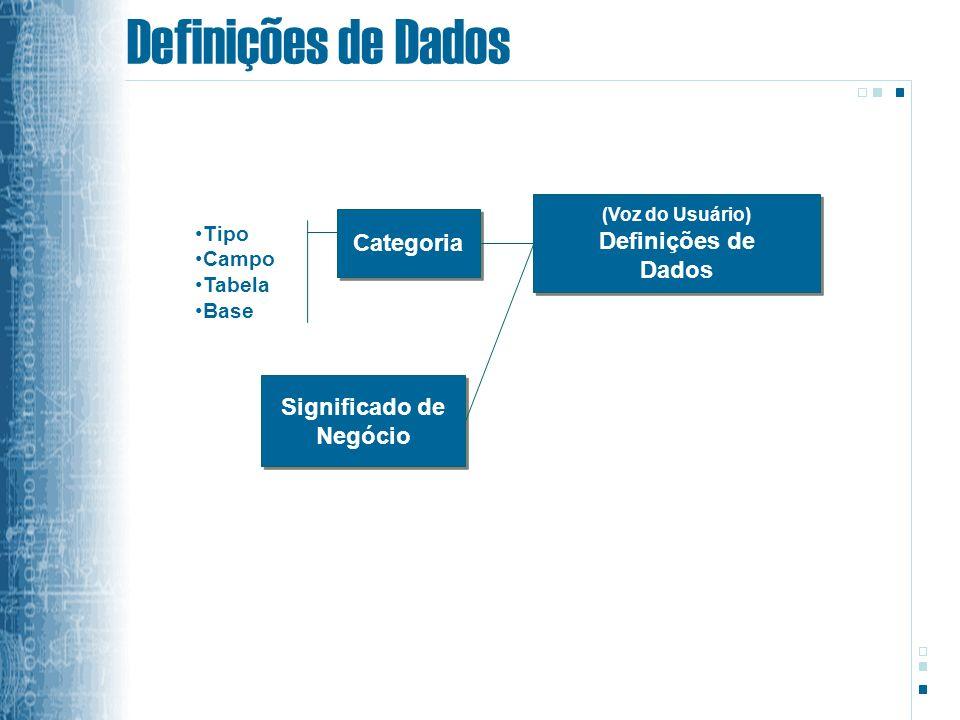 Definições de Dados Definições de Categoria Dados Significado de