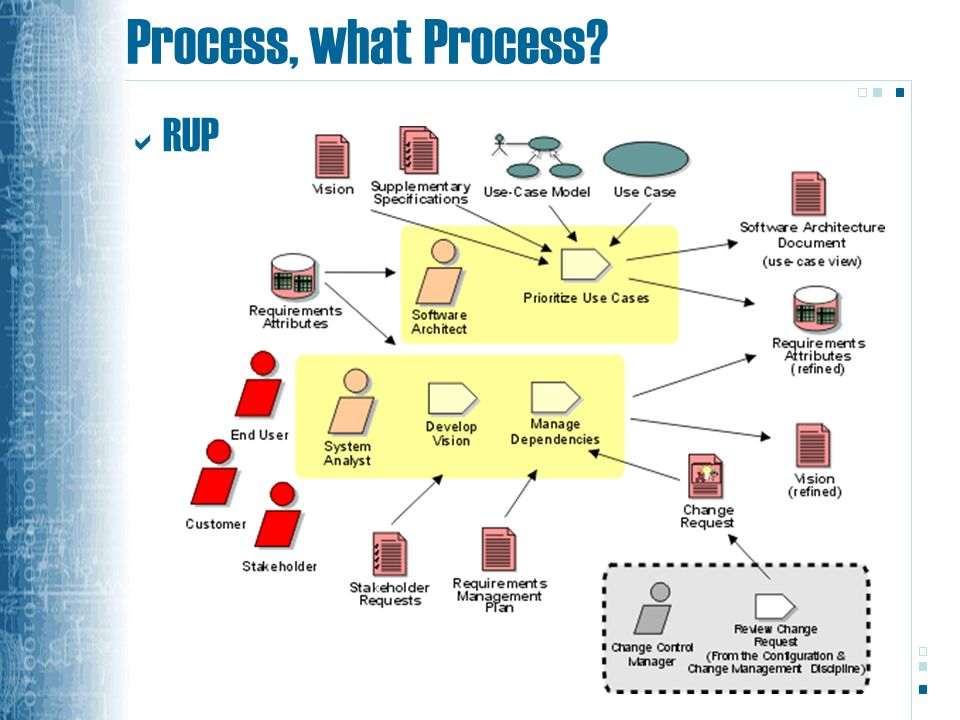 Process, what Process RUP