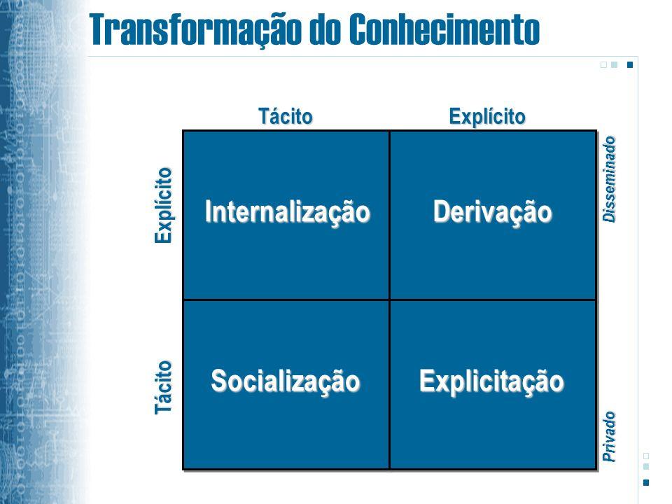 Transformação do Conhecimento
